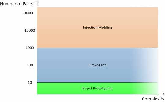 fast prototyping with 3D printer vs injection molding vs SimkoTech
